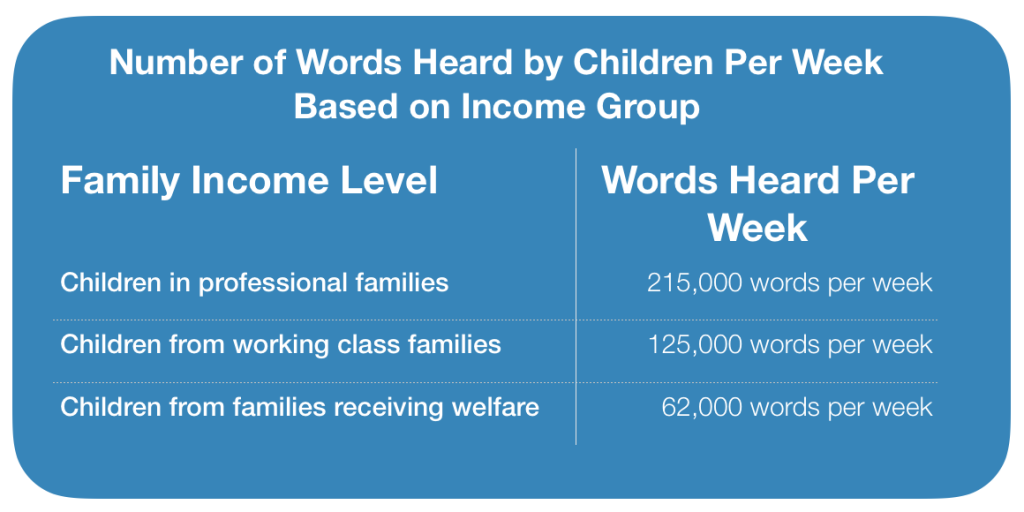 Words per Week Based on Income Level for Children